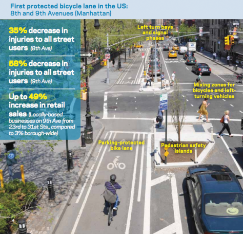 Click on the image to read about all of the positive impacts of the realignment of this street.