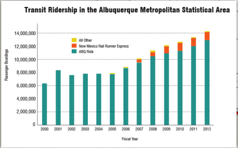 This chart captures the changing travel behavior occurring in the ABQ metro area.