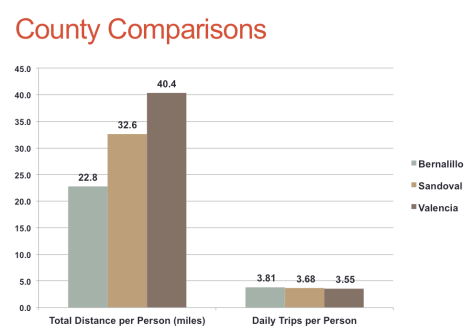 People in Bernalillo County drive far less than those in surrounding counties.
