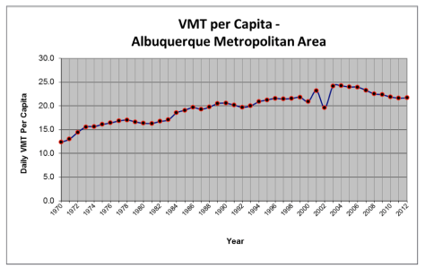 This chart reflects the declining automobile usage rates in the ABQ metro region.  In Albuquerque itself, the declines are far more significant.