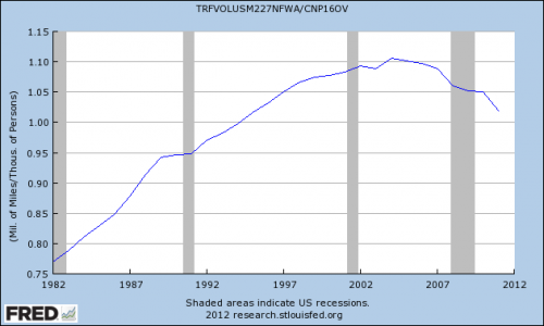 The dark shaded areas represent recessions.