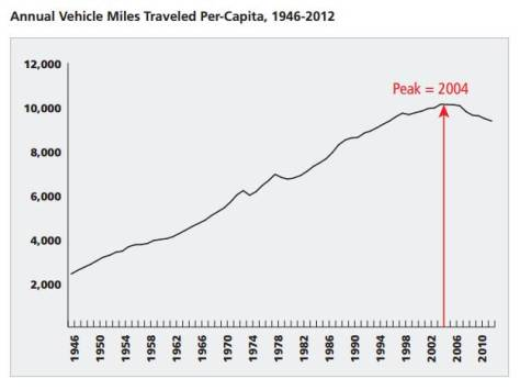 The black line signifies vehicle miles traveled per person in the United States.